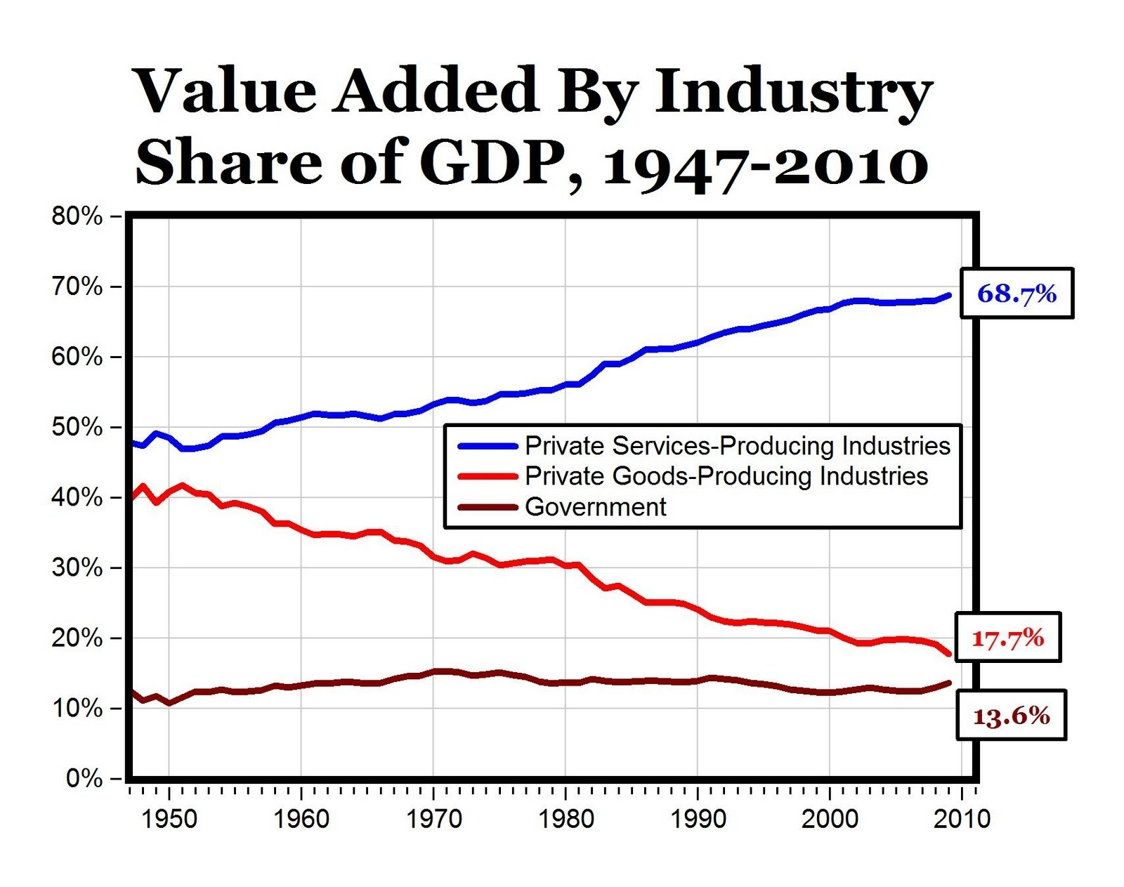 U.S. Economy vs Manufacturing Services