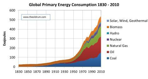 8-energy use