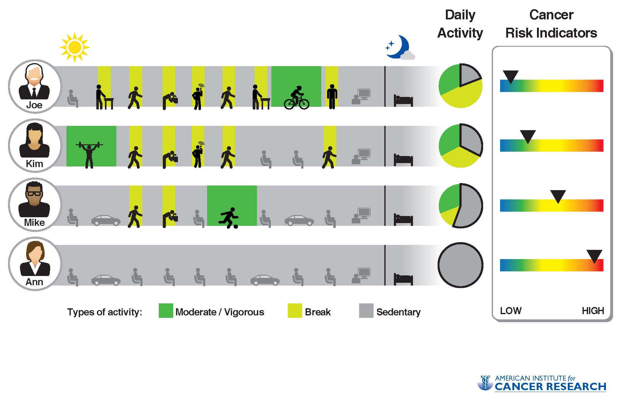 sedentary behaviour Exciting news - this week the sedentary behaviour research network published an updated definition of the terms sedentary and sedentary behaviour in french and english in the journals.