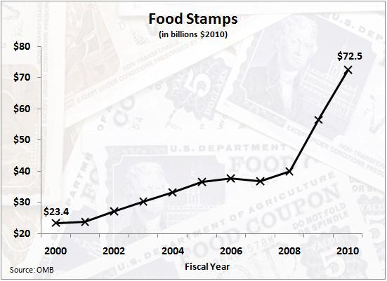 Is Getting Food Stamps Embarrassing