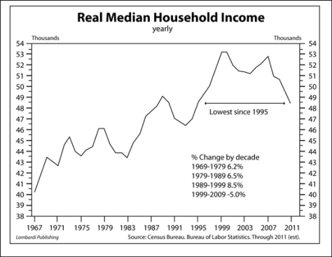 RealMedian-Household-Income