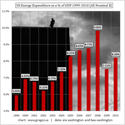 US-Energy-Expenditure-as-a-Percentage-of-GDP-1999-2010-Nominal