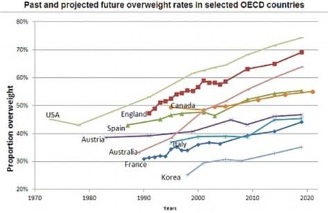Overweight trends