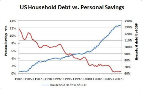 us debt vs personal savings