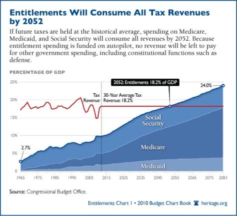 entitlements-historical-tax-levels
