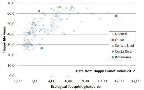 Happy life years vs ecological footprint