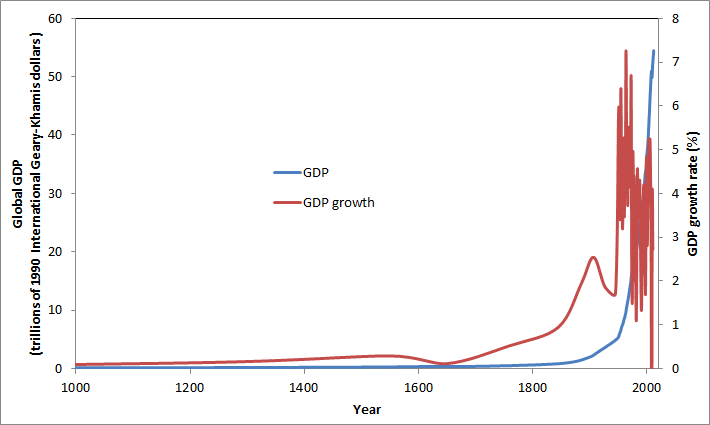 The history development and growth of facebook