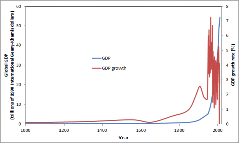 Historical_GDP_and_GDP_growth_rate