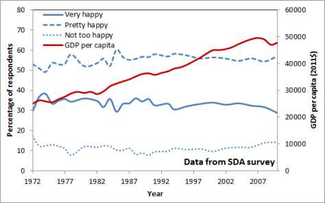 USA_happiness_vs_GDP