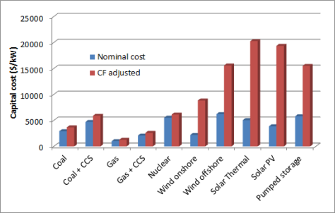 Capital costs of various energy technologies