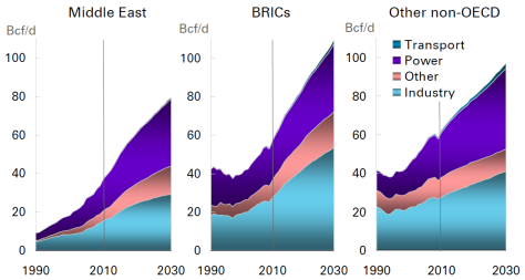 Gas consumption breakdown BP