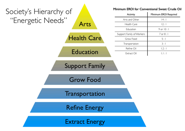 Hierarchy of energy needs