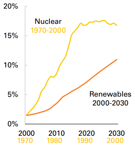 nuclear vs renewables