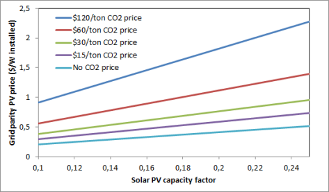 PV vs coal price comparison - CO2 price influence