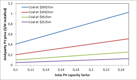 PV vs coal price comparison - coal price influence