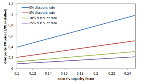 PV vs coal price comparison - discount rate influence