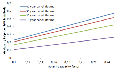 PV vs coal price comparison - panel lifetime influence