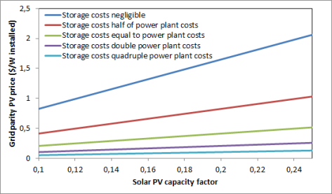 PV vs coal price comparison