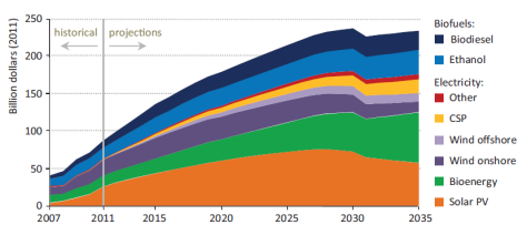 Renewable energy subsidies IEA