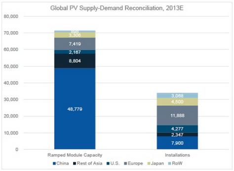 Solar PV overcapacity