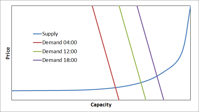 Electricity price response to demand changes