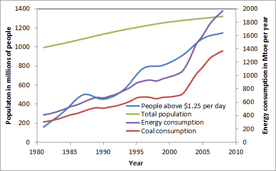 Poverty and coal in China