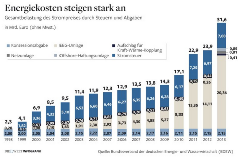 Rising costs of Energiewende