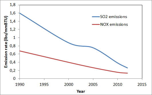 US emissions reduction