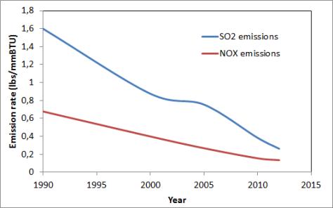 US emissions reduction