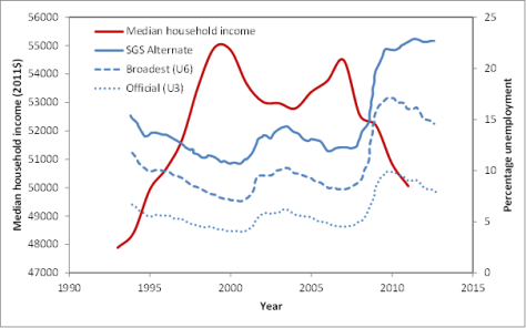 USA median income and unemployment