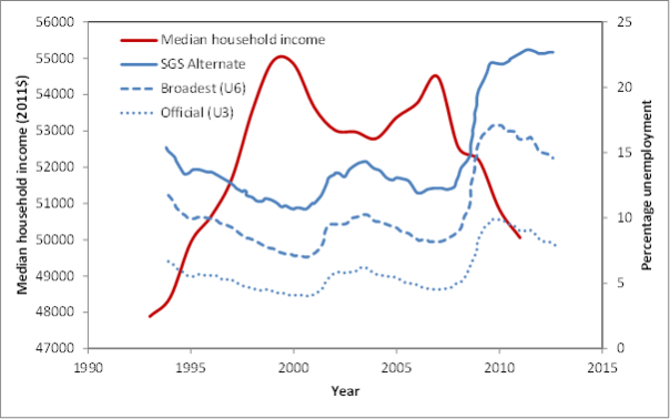 effect of income growth and unemployment 1% have seen their average real income increase by 142% (from $461,910,   unemployment and a downward ratcheting effect on wages: as the economy.
