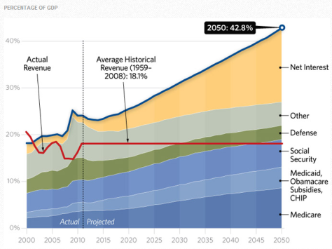USA projected budget deficit