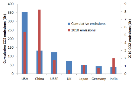 Cumulative and current CO2 emissions