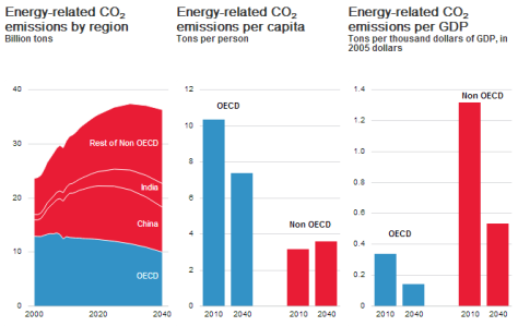 Exxon CO2 projection