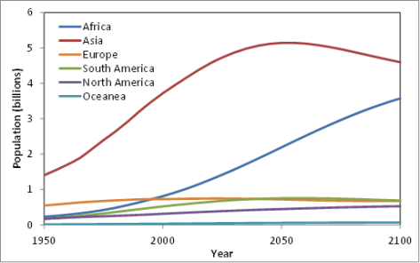 Projected population growth by region
