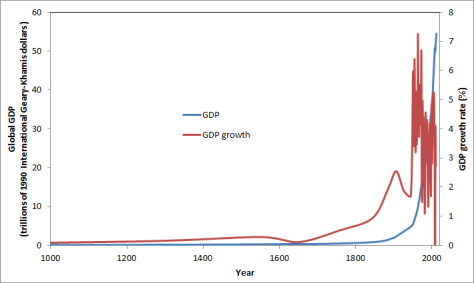 Long-term global GDP growth
