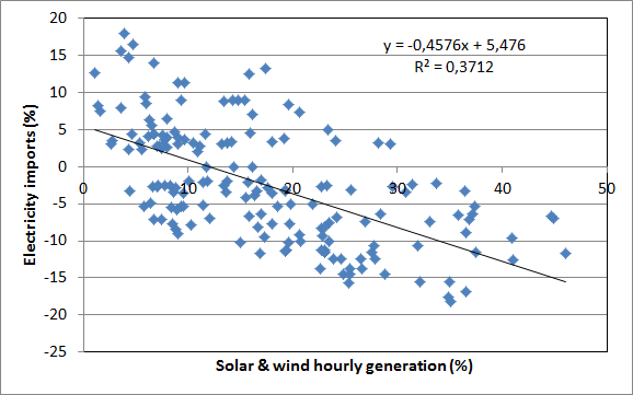 Correlation between hourly German intermittent renewables generation percentage and electricity imports week 25