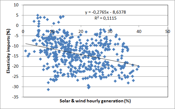 Correlation between hourly German intermittent renewables generation percentage and electricity imports