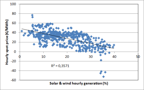 Correlation between hourly German intermittent renewables generation percentage and spot prices