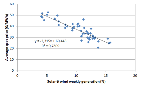 Correlation between hourly German intermittent renewables generation percentage and the electricity price received by solar and wind operators