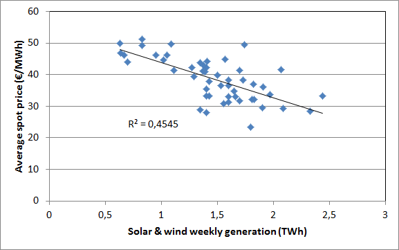 Correlation between weekly German intermittent renewables generation and spot prices