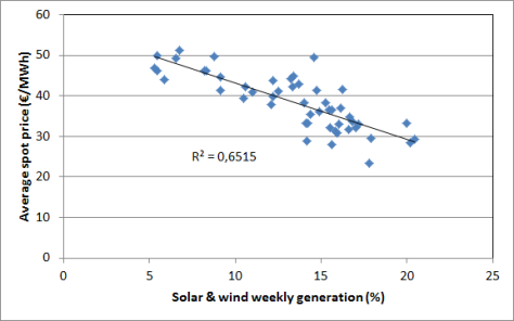 Correlation between weekly German intermittent renewables generation percentage and spot prices