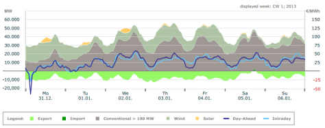 German electricity data for week 1 2013