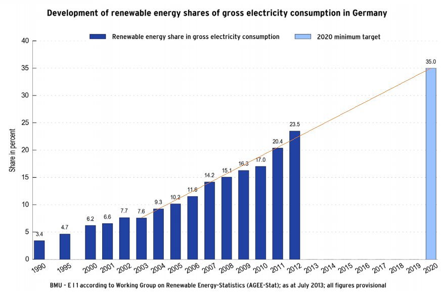 German electricity from renewables 2012