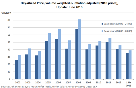 German electricity prices 2013
