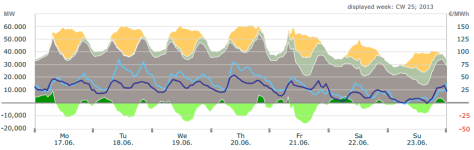 Hourly electricity data Germany week 25 2013