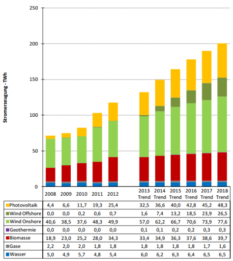 Projected growth of renewable electricity generation in Germany