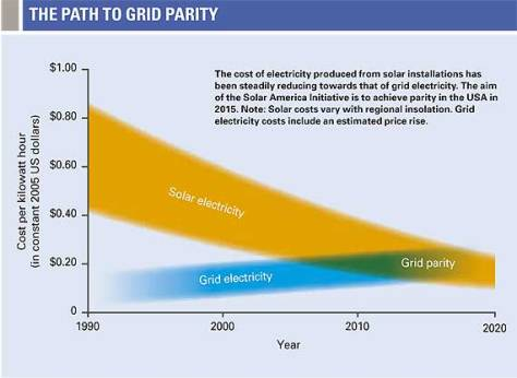 grid-parity-solar