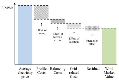 Hirth - integration costs of variable renewables