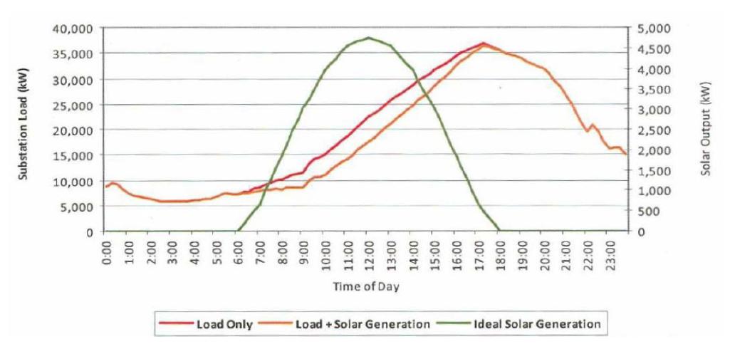 Solar peak preceeds demand peak by a few hours.